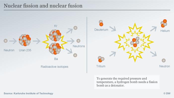 Infografik Kernspaltung Kernfusion Englisch