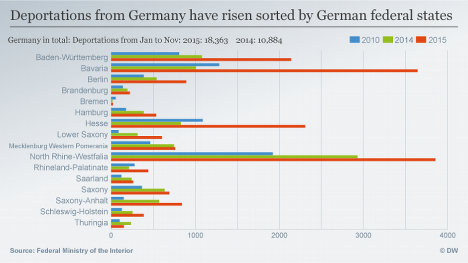 Things To Know About Deportations In Germany News And Current