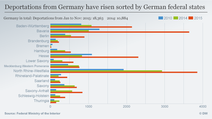 Deportations from Germany have risen sorted by German federal states.