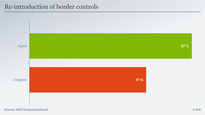 Infografik ARD-Deutschlandtrend vom 7.1.2016 Wiedereinführung von Grenzkontrollen ENG