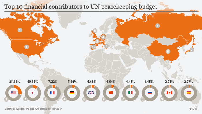 Infografik financial contributors to UN peacekeeping budget ENG