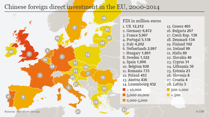 An infographic about Chinese direct investment in the EU from 2000 to 2014