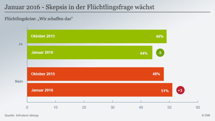 Chart showing whether public thinks Germany can overcome refugee crisis