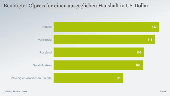 Infografik Benötigter Ölpreis für einen ausgeglichen Haushalt in US-Dollar Deutsch