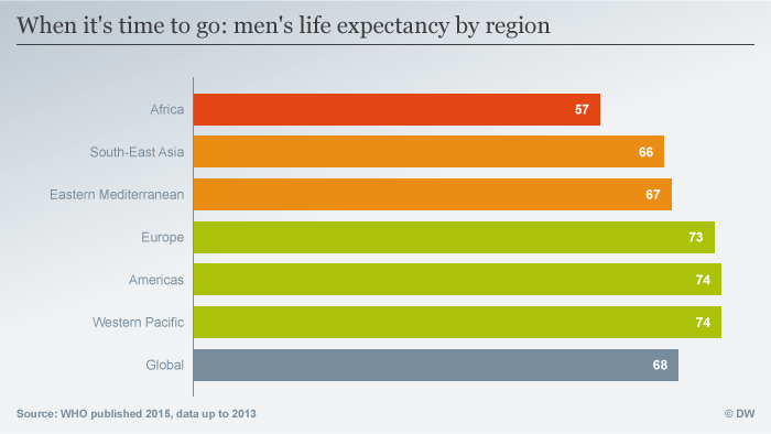 Infographic on life expectancy for men, by region