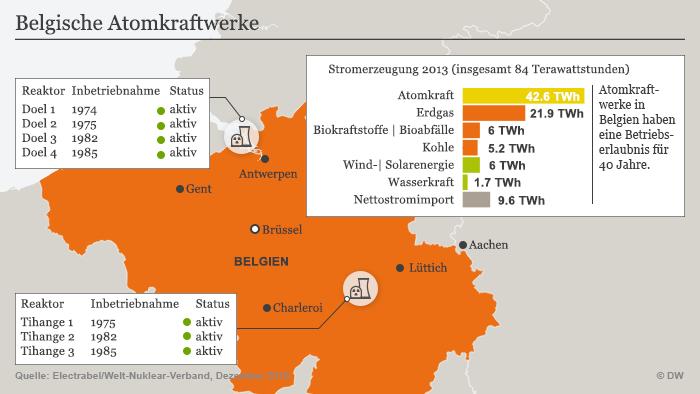 Infografik Atomkraftwerke in Belgien Update Dezember 2015 Deutsch
