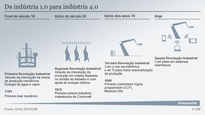 Infografik Industrie 4.0 BRA