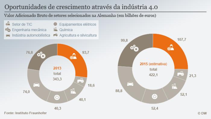 Infografik Wachstumschancen durch Industrie 4.0 BRA