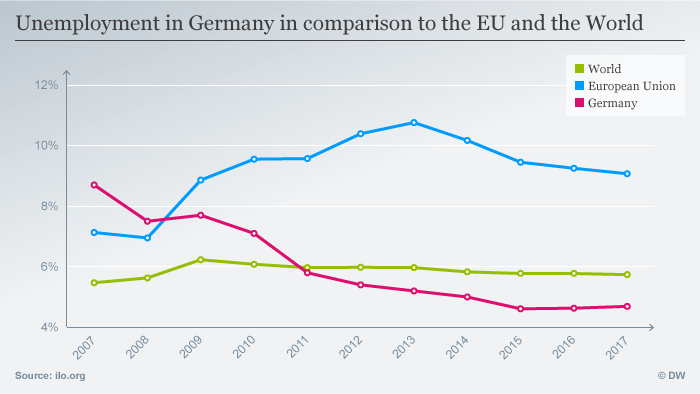 Unemployment in Germany in comparison to the World and the EU