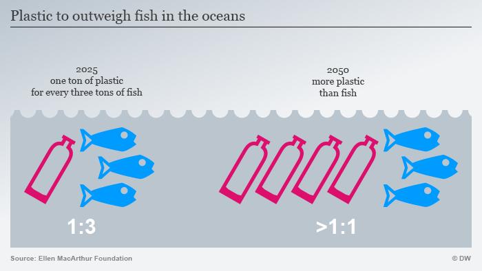 Infografik Mehr Plastik im Meer als Fisch Englisch