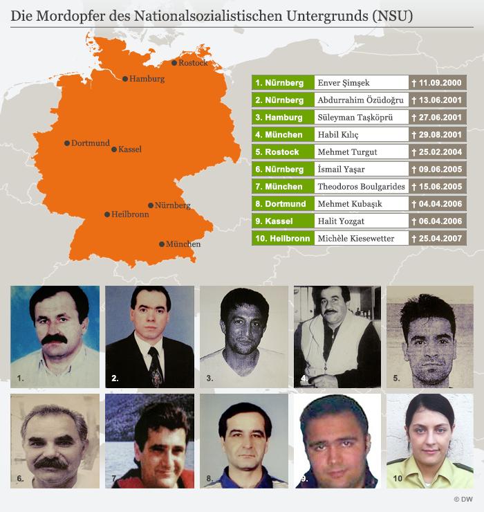 Infografik NSU-Mordopfer Deutsch
