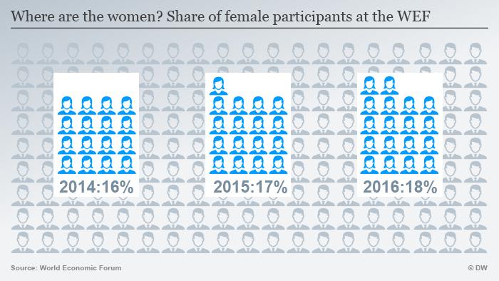 Infografik Frauen beim Weltwirtschaftsforum Englisch