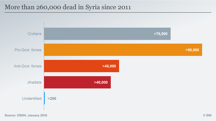 More than 260,000 killed in Syria since 2011.