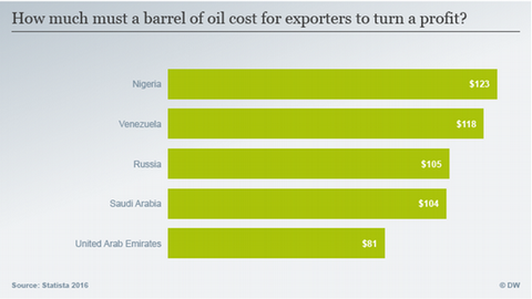 An infographic revealing how much a barrel of oil needs to cost for oil-exporting nations to turn a profit.