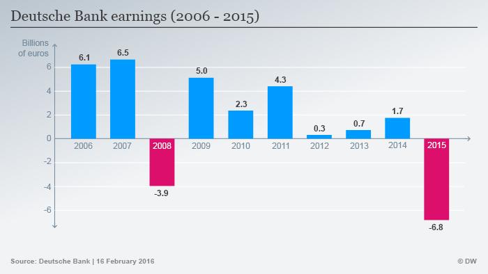 Infografik Deutsche Bank Gewinne 2006-2015 Englisch