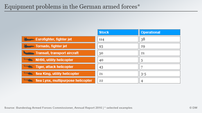 Infographic Bundeswehr equipment problems