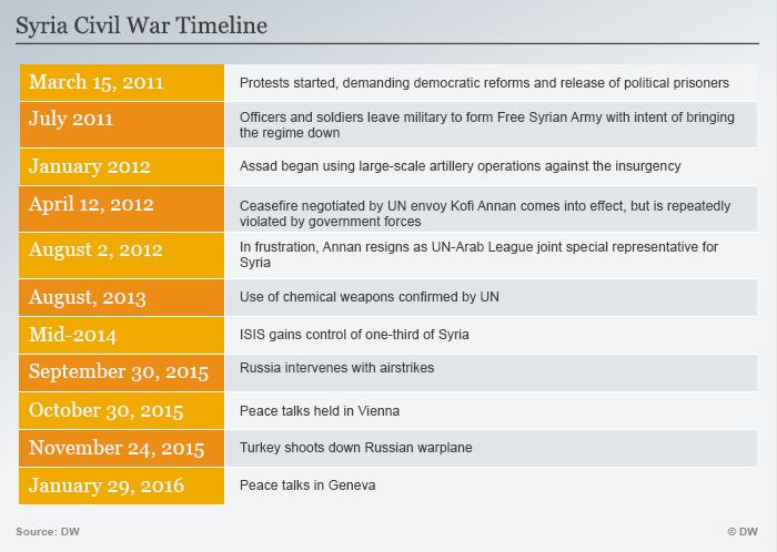 Infografik Timeline Syrienkrieg ENGLISCH