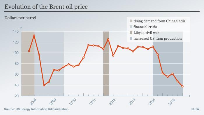 Infografik Öl-Preis Entwicklung ENGLISCH