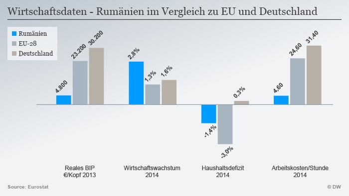 Infografik Wirtschaftsdaten Rumänien im Vergleich zu EU und Deutschland