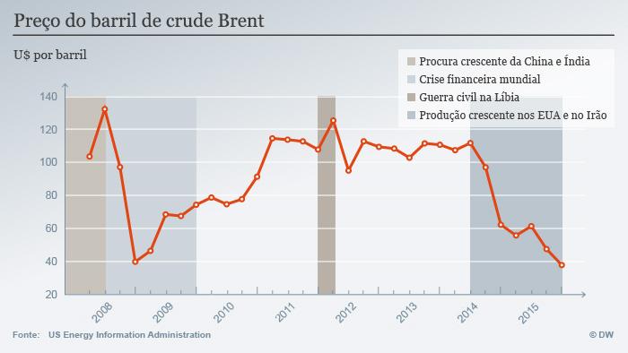 Infografik Öl-Preis Entwicklung Portugiesisch