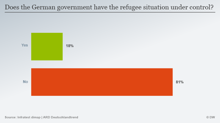 Infografik showing poll of how well Germany is handling the refugee crisis