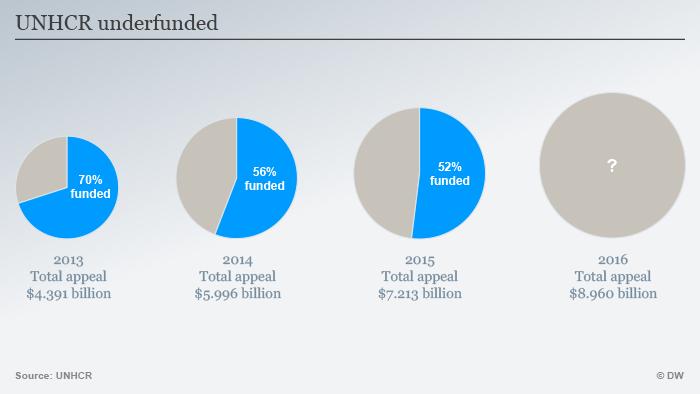 Infografik UNHCR unterfinanziert Englisch