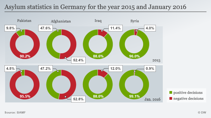 Infografik Asylum statistics in Germany for the year 2015 and January 2016