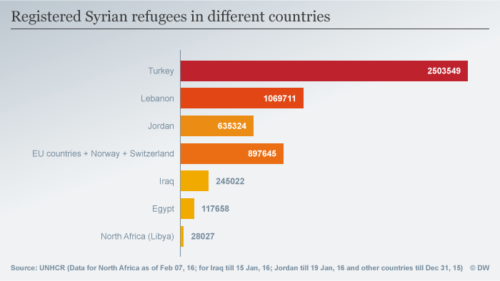 Infografik Registered Syrian Refugees