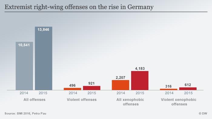 Infographic showing right-wing violence in Germany