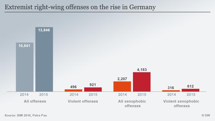 Infografik rechte Gewalt in Deutschland ENGLISCH