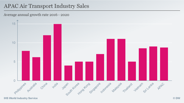 Infografik APAC Air Transport Industry Sales ENG