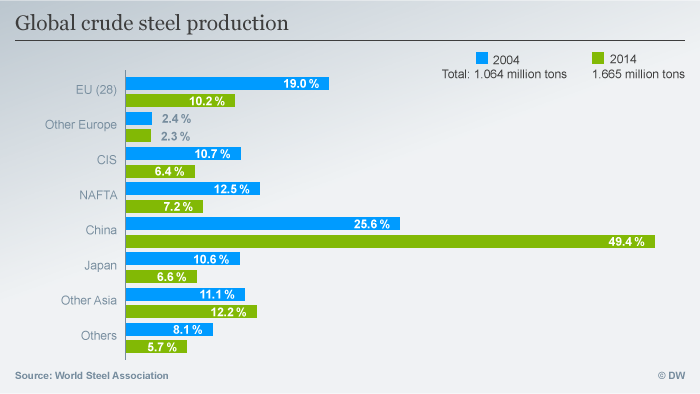 Worldwide steel production in 2004 and 2014