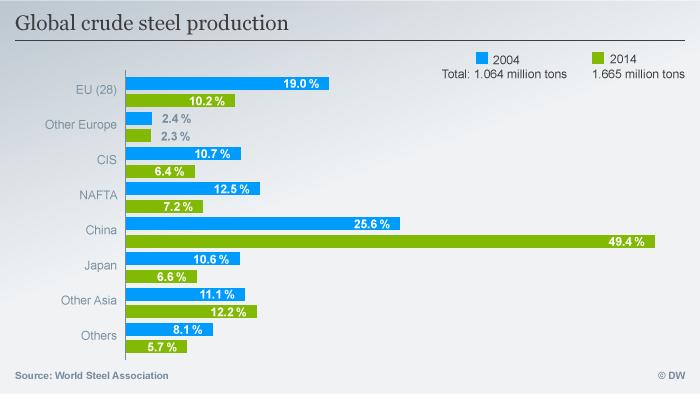 Infografik Weltweite Stahlproduktion 2004 / 2014 ENG