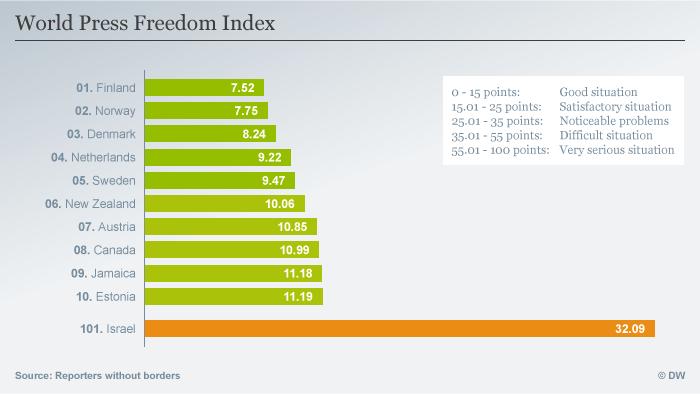 Infografik World Press Freedom Index Englisch