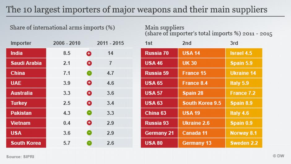 vietnam war relationship to cold weapon