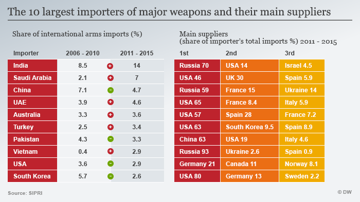 Infografik Die zehn größten Waffenimporteure und ihre wichtigsten Zulieferer ENGLISCH