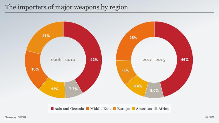 Infografik Anteil am weltweiten Waffenimport nach Region ENGLISCH