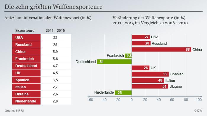 Infografik Die zehn größten Waffenexporteure Deutsch