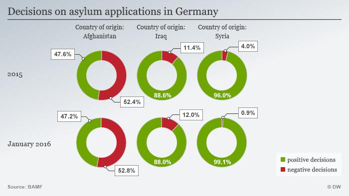 Infografik Entscheidungen Asylanträge 2015 und Januar 2016 Englisch