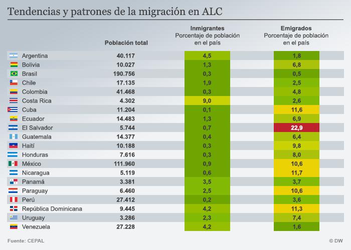 Infografik Einwanderung Auswanderung Lateinamerika Spanisch