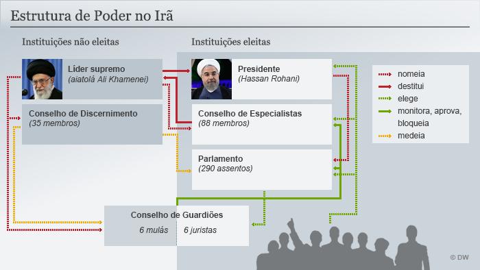 Infográfico: Estrutura do poder no Irã