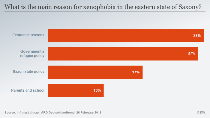 Infografik Hauptgrund für Fremdenfeindlichkeit in Sachsen Englisch