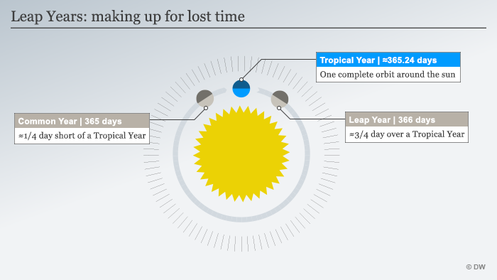 No perfect calendar why we have leap years and why the earths infografik schaltjahre verlorene zeit einholen englisch ccuart Gallery