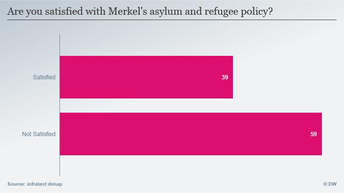Infografik Deutschlandtrend März 2016 Grafik 2 ENG