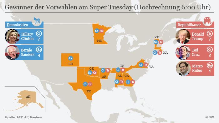 Infografik Gewinner Super Tuesday Hochrechnung 6:00 Deutsch