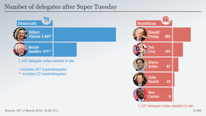 Infographic of the Tuesday delegate winners
