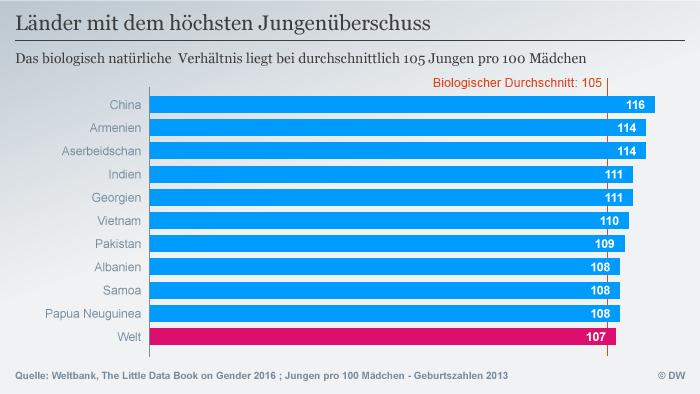 Infografik: Länder mit dem höchsten Jungenüberschuss