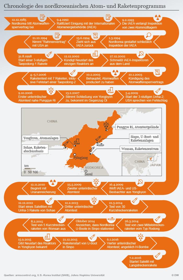 Infografik Chronologie des nordkroeanischen Atom- und Raketenprogramms Deutsch