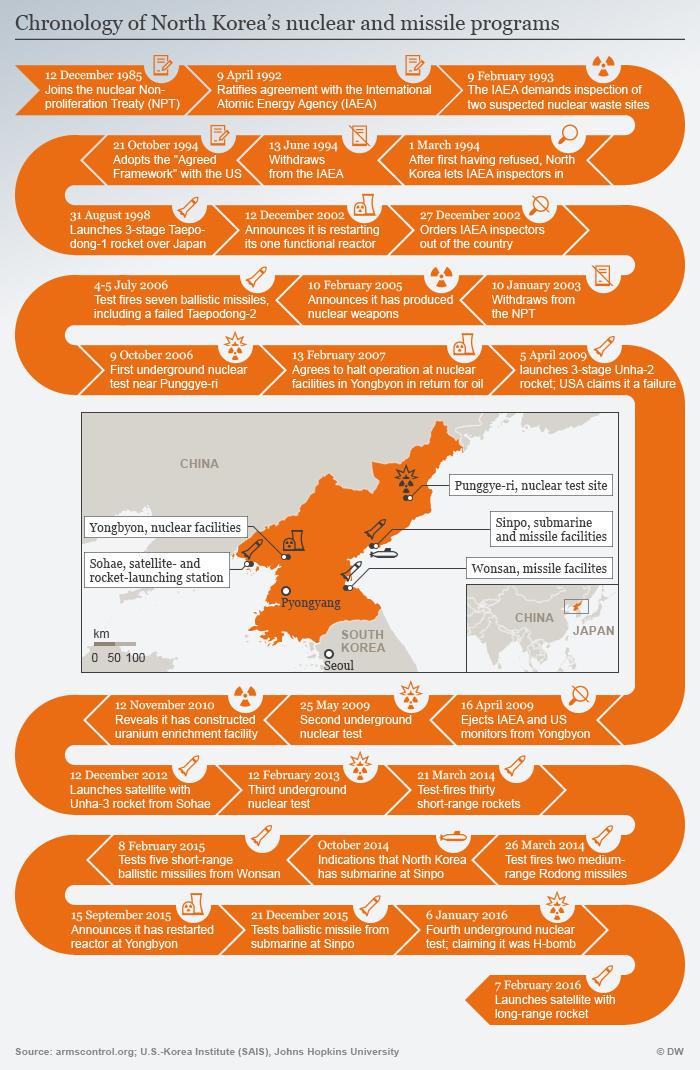 Infografik Chronologie des nordkroeanischen Atom- und Raketenprogramms Englisch
