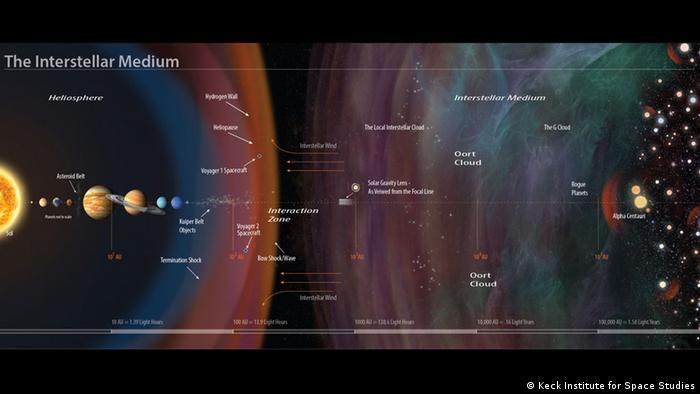 Laserantrieb für interplanetare und interstellare Raumfahrt